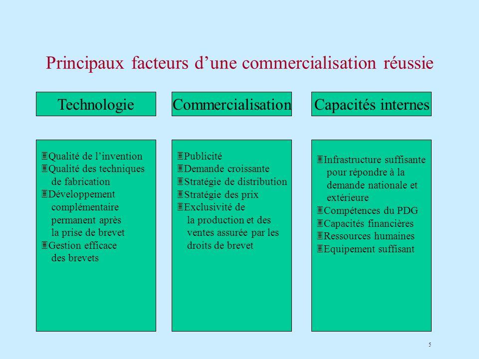 5 Principaux facteurs dune commercialisation réussie CommercialisationCapacités internes 3Qualité de linvention 3Qualité des techniques de fabrication