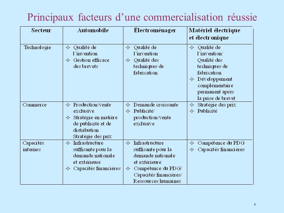 6 Principaux facteurs dune commercialisation réussie
