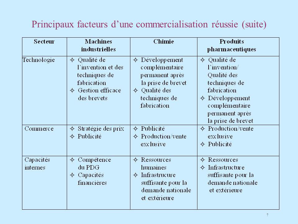 7 Principaux facteurs dune commercialisation réussie (suite)