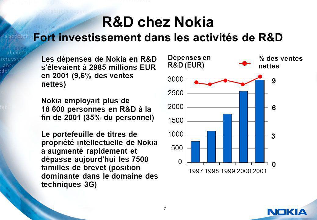 7 R&D chez Nokia Fort investissement dans les activités de R&D % des ventes nettes 0 500 1000 1500 2000 2500 3000 19971998199920002001 Dépenses en R&D