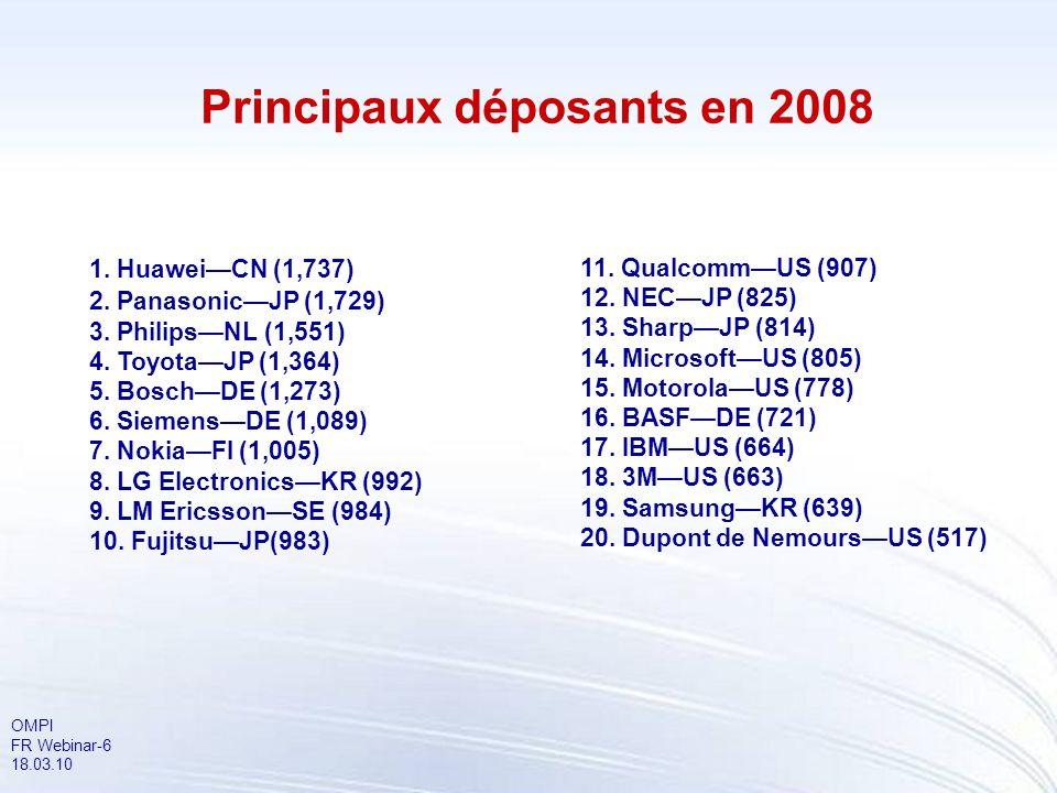 OMPI FR Webinar-6 18.03.10 Principaux déposants en 2008 1. HuaweiCN (1,737) 2. PanasonicJP (1,729) 3. PhilipsNL (1,551) 4. ToyotaJP (1,364) 5. BoschDE