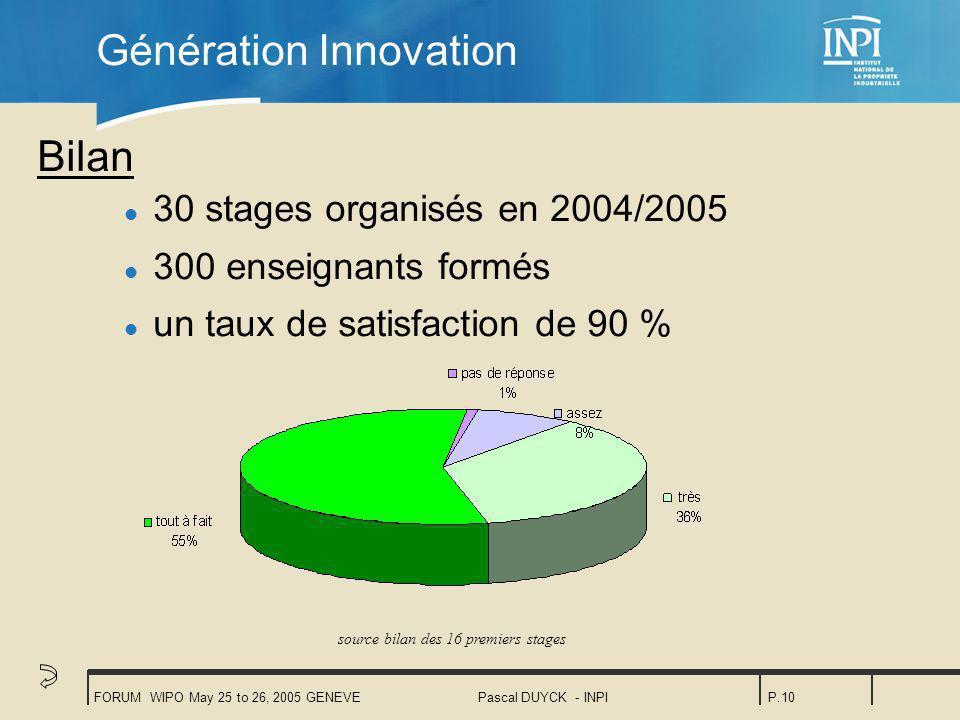 FORUM WIPO May 25 to 26, 2005 GENEVEPascal DUYCK - INPIP.10 Génération Innovation Bilan l 30 stages organisés en 2004/2005 l 300 enseignants formés l un taux de satisfaction de 90 % source bilan des 16 premiers stages