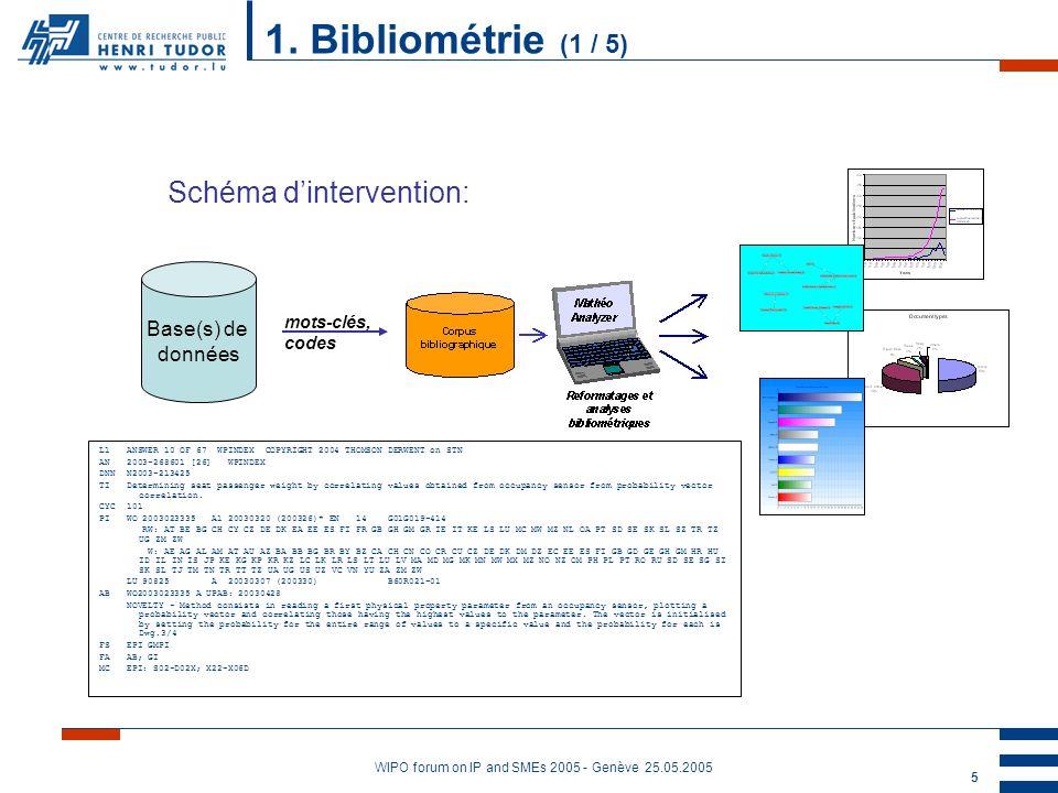 WIPO forum on IP and SMEs 2005 - Genève 25.05.2005 6 Utilisé dans « Panorama concurrentiel » Qui sont mes concurrents Idée sur la position du concurrent sur le marché Concurrence sur un produit/secteur donné 1.
