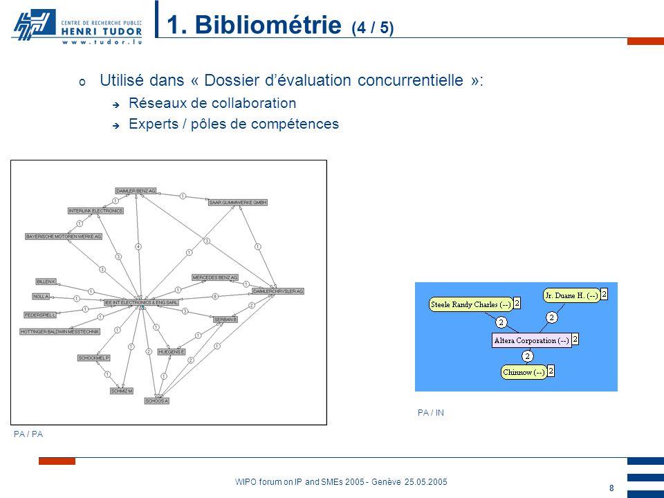 WIPO forum on IP and SMEs 2005 - Genève 25.05.2005 9 o Utilisé dans « Identification de partenaires » : è Qui sont mes partenaires potentiels .