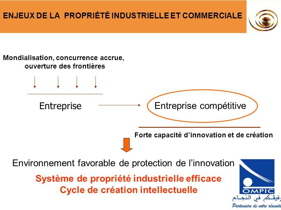 ENJEUX DE LA PROPRIÉTÉ INDUSTRIELLE ET COMMERCIALE Système de propriété industrielle efficace Cycle de création intellectuelle Environnement favorable