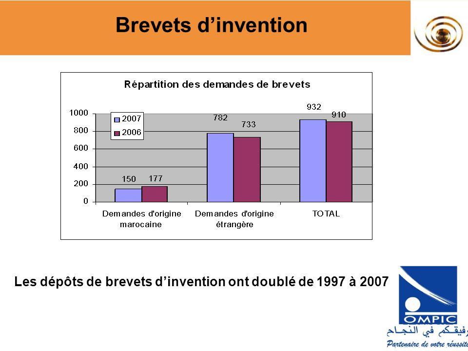 Répartition par nature des déposants Brevets dinvention Part des dépots par les entreprises: ~10% en 1997, ~25% en 2007 (~80% pays développés)