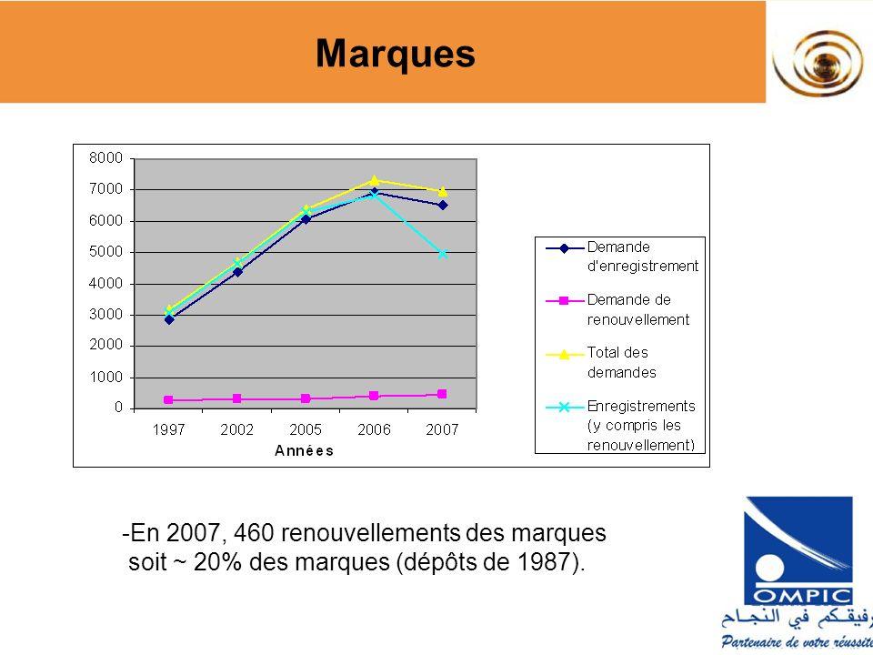 Marques -En 2007, 460 renouvellements des marques soit ~ 20% des marques (dépôts de 1987).
