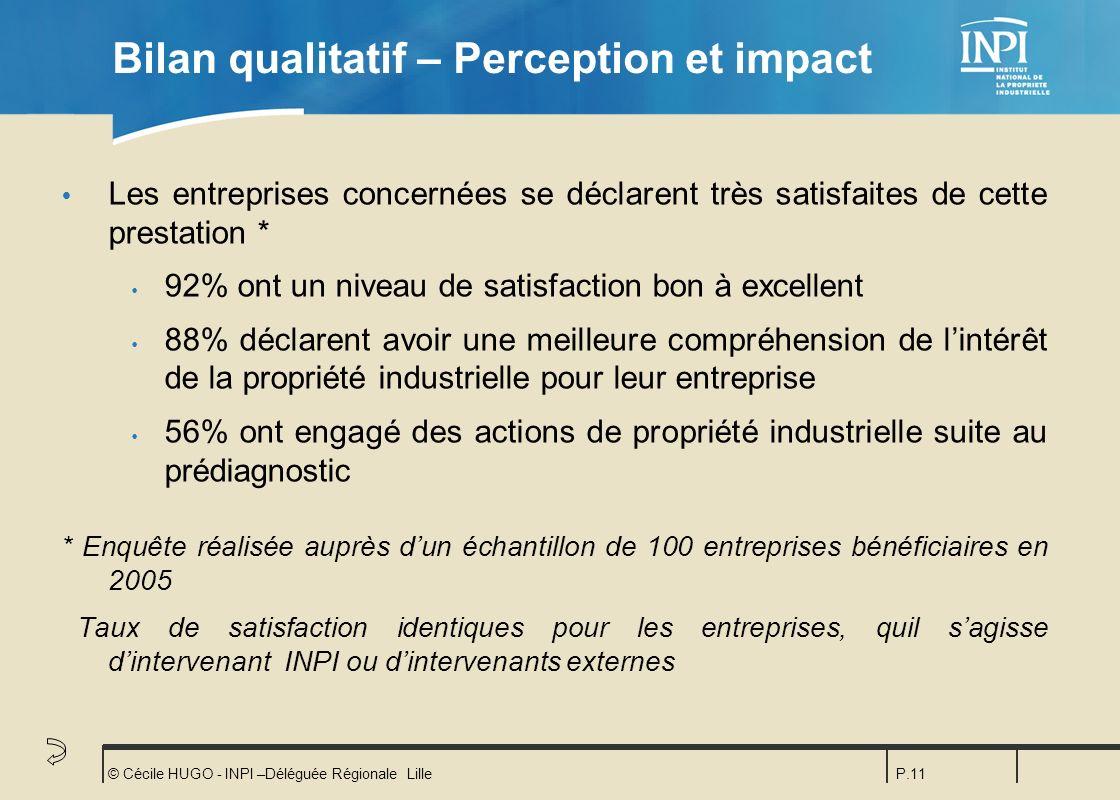 © Cécile HUGO - INPI –Déléguée Régionale LilleP.11 Bilan qualitatif – Perception et impact Ÿ Les entreprises concernées se déclarent très satisfaites