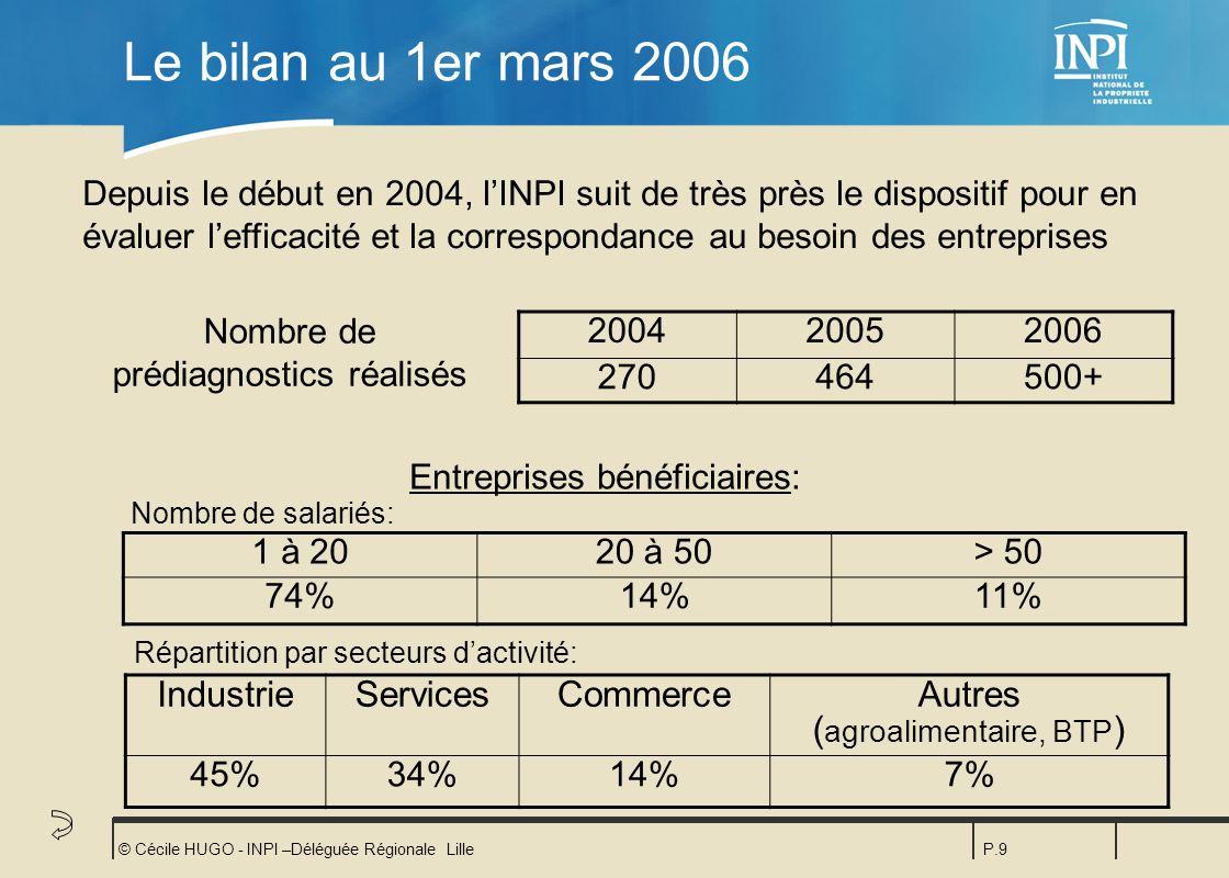 © Cécile HUGO - INPI –Déléguée Régionale LilleP.9 Le bilan au 1er mars 2006 200420052006 270464500+ 1 à 2020 à 50> 50 74%14%11% Nombre de prédiagnosti