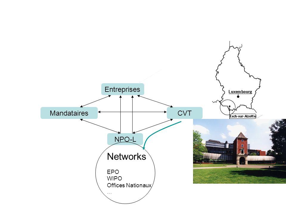 Entreprises NPO-L MandatairesCVT Networks EPO WIPO Offices Nationaux …