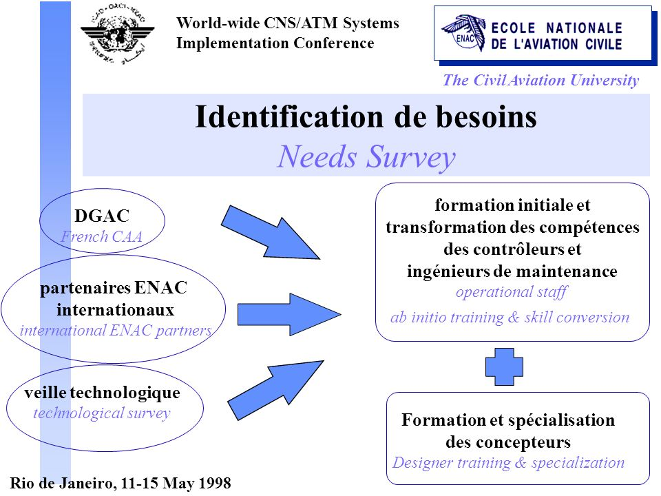 The Civil Aviation University World-wide CNS/ATM Systems Implementation Conference Rio de Janeiro, 11-15 May 1998 Identification de besoins Needs Survey DGAC French CAA partenaires ENAC internationaux international ENAC partners veille technologique technological survey formation initiale et transformation des compétences des contrôleurs et ingénieurs de maintenance operational staff ab initio training & skill conversion Formation et spécialisation des concepteurs Designer training & specialization