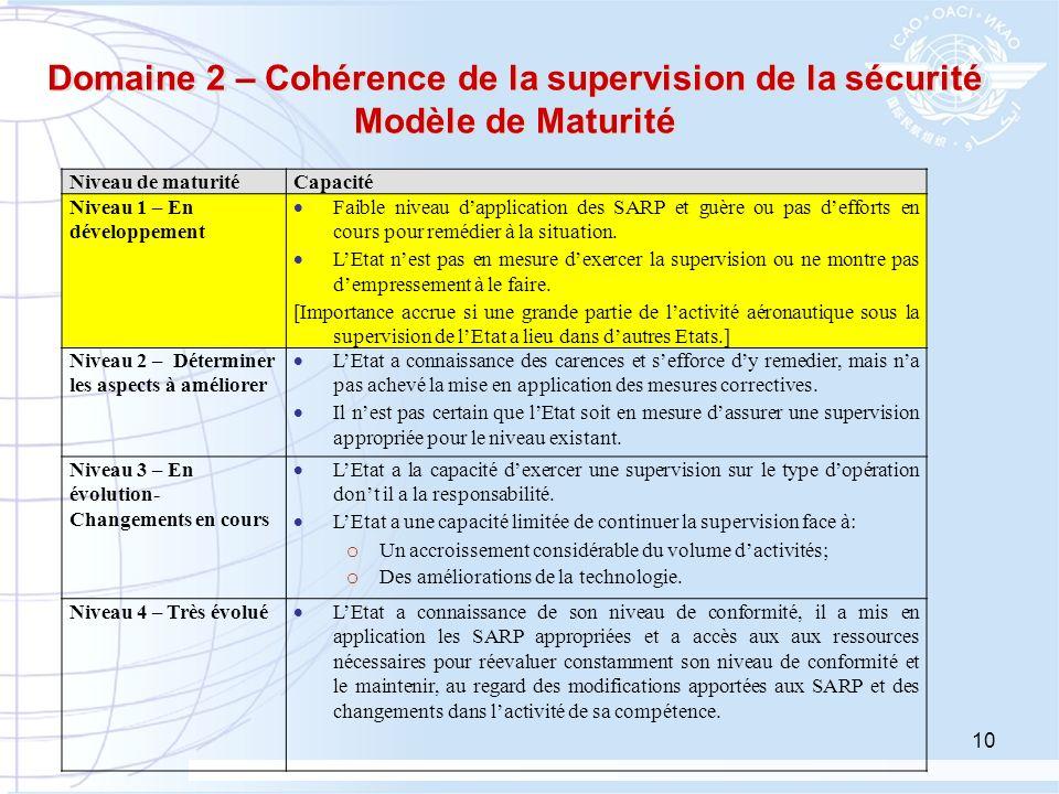 10 Domaine 2 – Cohérence de la supervision de la sécurité Modèle de Maturité Niveau de maturitéCapacité Niveau 1 – En développement Faible niveau dapp