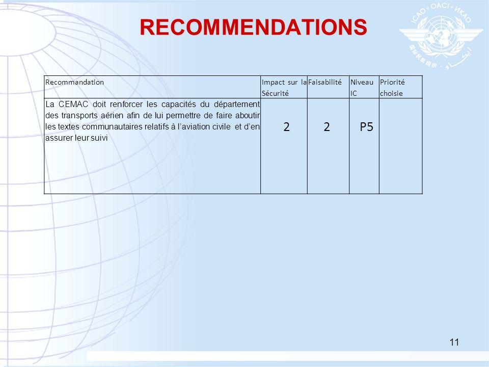 11 RECOMMENDATIONS Recommandation Impact sur la Sécurité Faisabilité Niveau IC Priorité choisie La CEMAC doit renforcer les capacités du département d