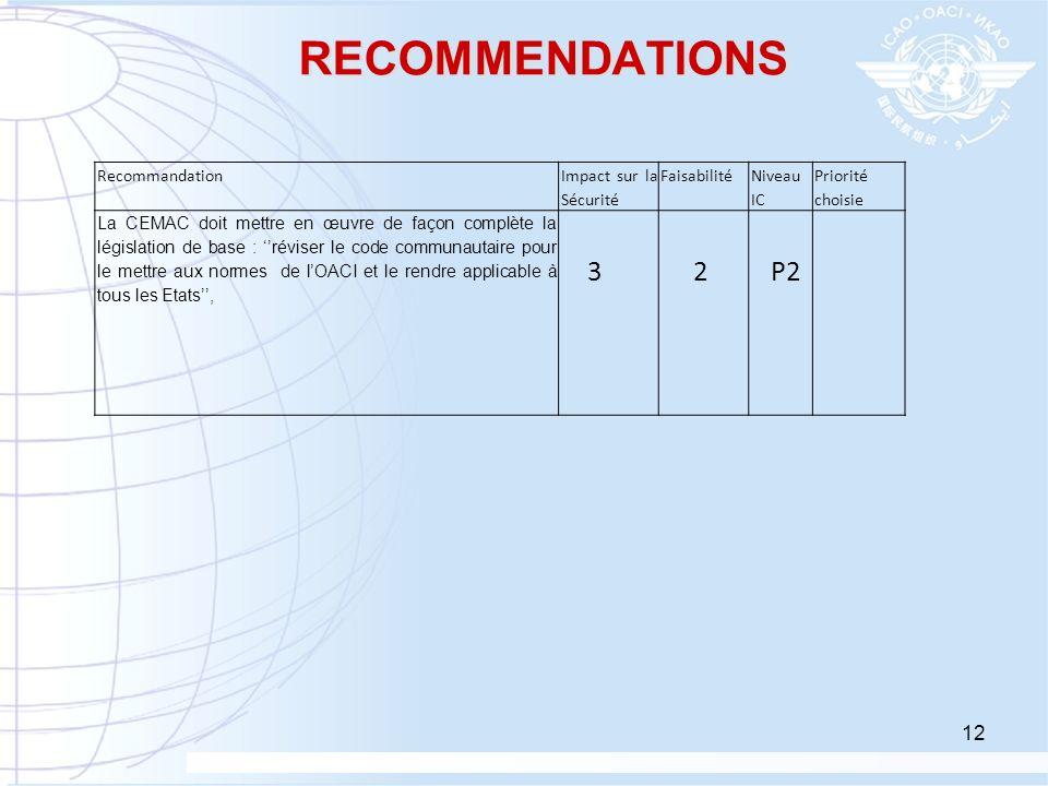 12 RECOMMENDATIONS Recommandation Impact sur la Sécurité Faisabilité Niveau IC Priorité choisie La CEMAC doit mettre en œuvre de façon complète la lég