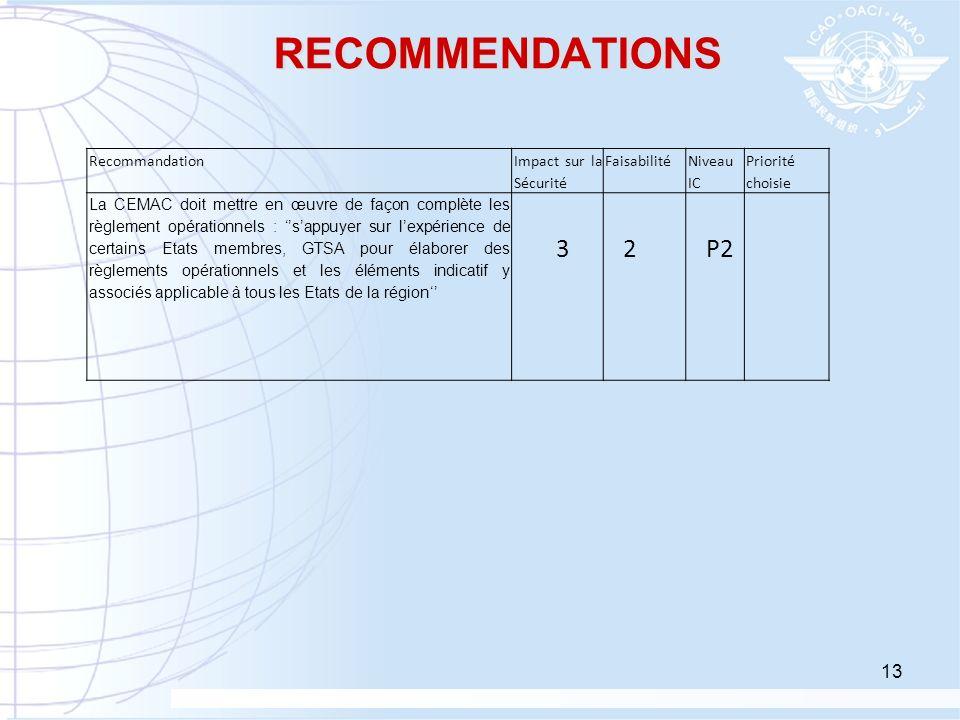 13 RECOMMENDATIONS Recommandation Impact sur la Sécurité Faisabilité Niveau IC Priorité choisie La CEMAC doit mettre en œuvre de façon complète les rè