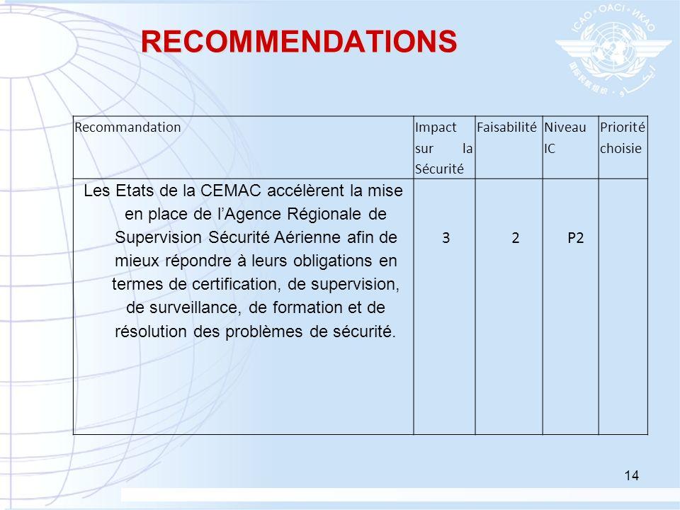 RECOMMENDATIONS Recommandation Impact sur la Sécurité Faisabilité Niveau IC Priorité choisie Les Etats de la CEMAC accélèrent la mise en place de lAge