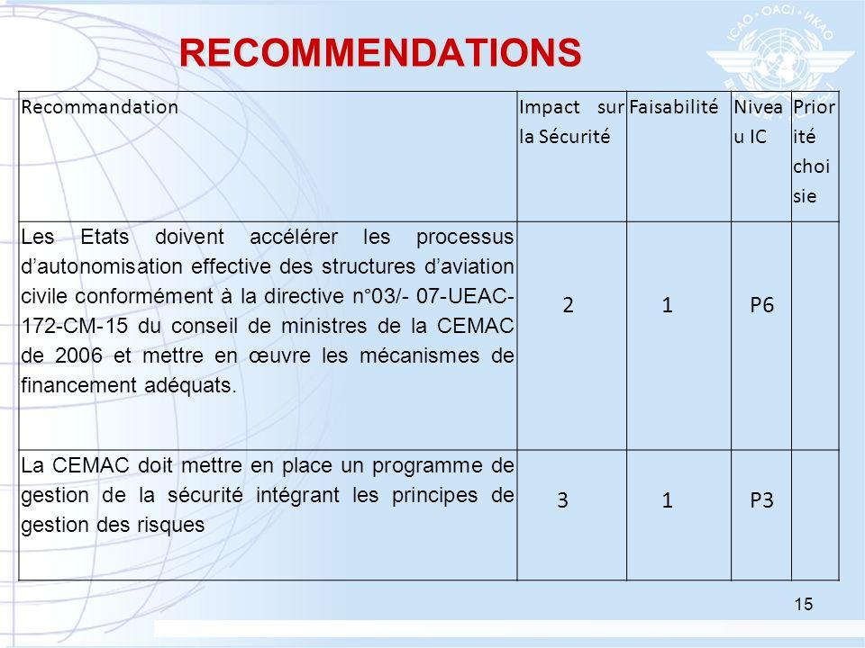 RECOMMENDATIONS Recommandation Impact sur la Sécurité Faisabilité Nivea u IC Prior ité choi sie Les Etats doivent accélérer les processus dautonomisat