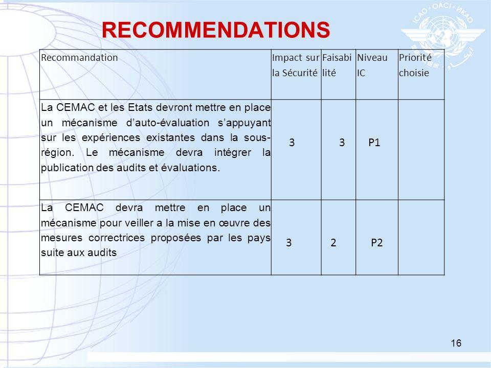 RECOMMENDATIONS Recommandation Impact sur la Sécurité Faisabi lité Niveau IC Priorité choisie La CEMAC et les Etats devront mettre en place un mécanis