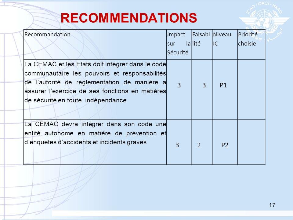 RECOMMENDATIONS Recommandation Impact sur la Sécurité Faisabi lité Niveau IC Priorité choisie La CEMAC et les Etats doit intégrer dans le code communa