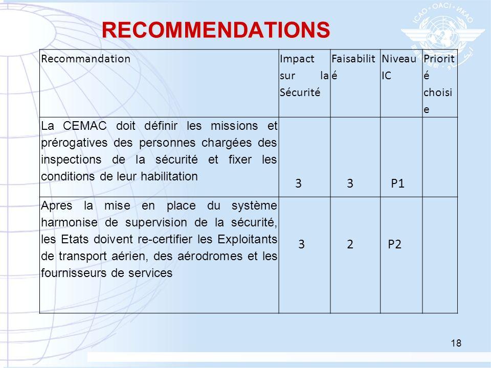 RECOMMENDATIONS Recommandation Impact sur la Sécurité Faisabilit é Niveau IC Priorit é choisi e La CEMAC doit définir les missions et prérogatives des