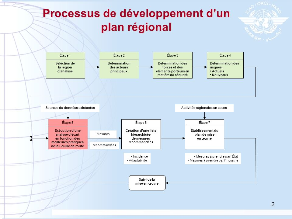 2 Processus de développement dun plan régional Étape 1 Sélection de la région danalyse Étape 2 Détermination des acteurs principaux Étape 3 Déterminat