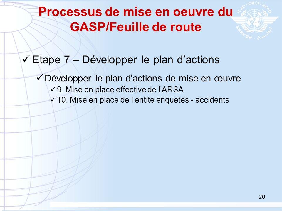20 Processus de mise en oeuvre du GASP/Feuille de route Etape 7 – Développer le plan dactions Développer le plan dactions de mise en œuvre 9. Mise en