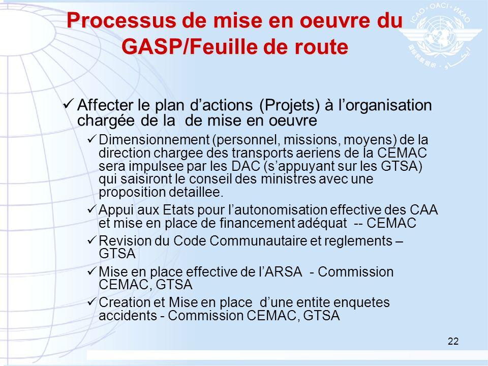 22 Processus de mise en oeuvre du GASP/Feuille de route Affecter le plan dactions (Projets) à lorganisation chargée de la de mise en oeuvre Dimensionn
