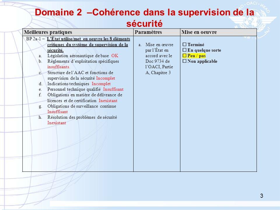 3 Domaine 2 –Cohérence dans la supervision de la sécurité Meilleures pratiquesParamètresMise en oeuvre BP 2a-1 – LÉtat utilise/met en oeuvre les 8 élé