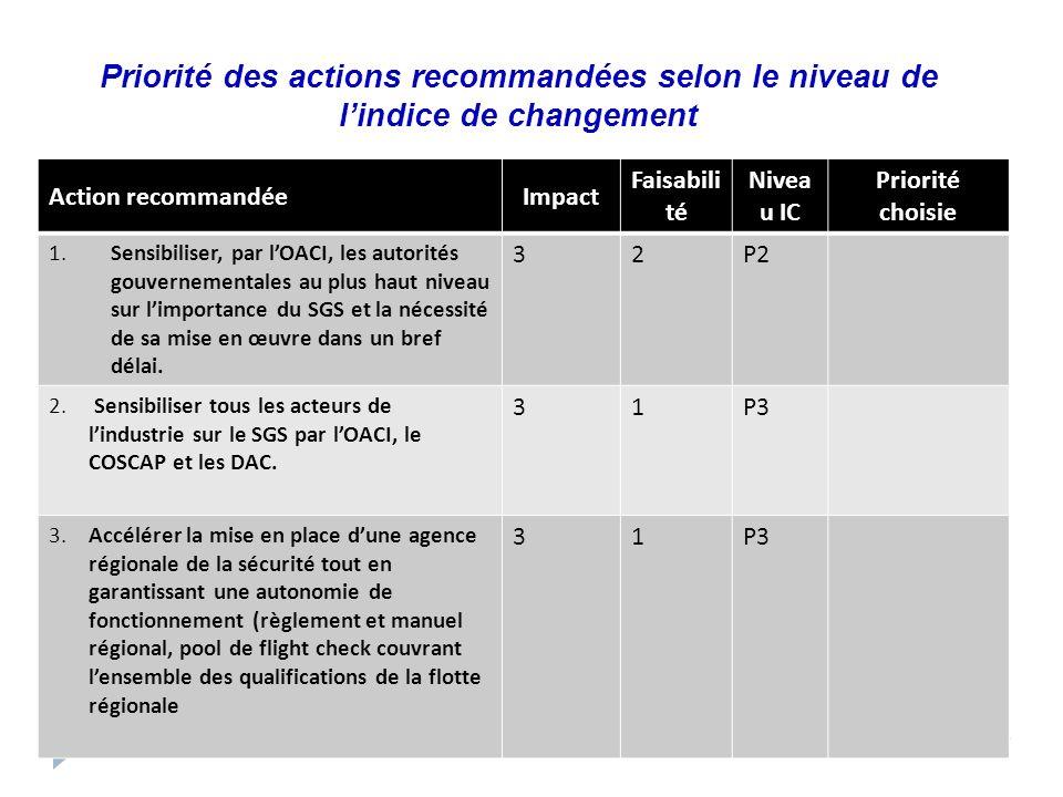 Priorité des actions recommandées selon le niveau de lindice de changement Action recommandéeImpact Faisabili té Nivea u IC Priorité choisie 1. Sensib
