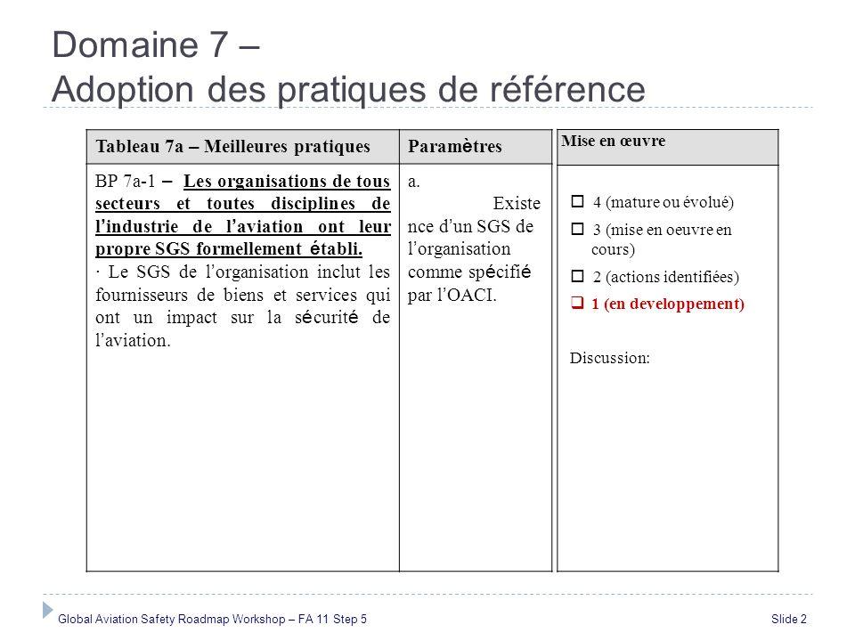 Domaine 7 – Adoption des pratiques de référence Global Aviation Safety Roadmap Workshop – FA 11 Step 5 Slide 2 Mise en œuvre 4 (mature ou évolué) 3 (m
