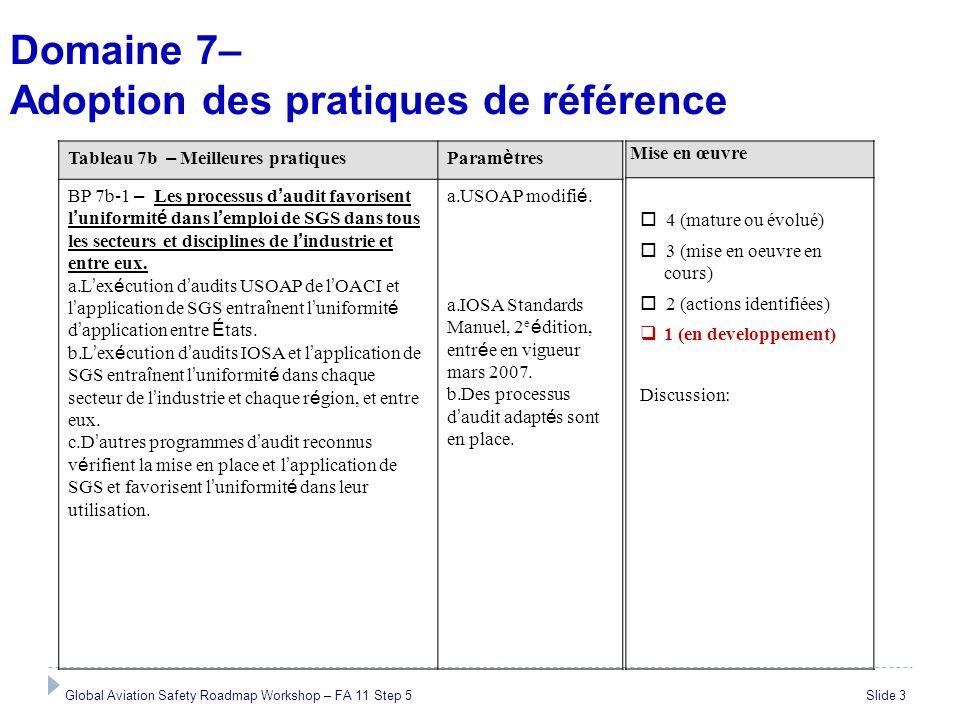 Domaine 7– Adoption des pratiques de référence Global Aviation Safety Roadmap Workshop – FA 11 Step 5 Slide 3 Mise en œuvre 4 (mature ou évolué) 3 (mi