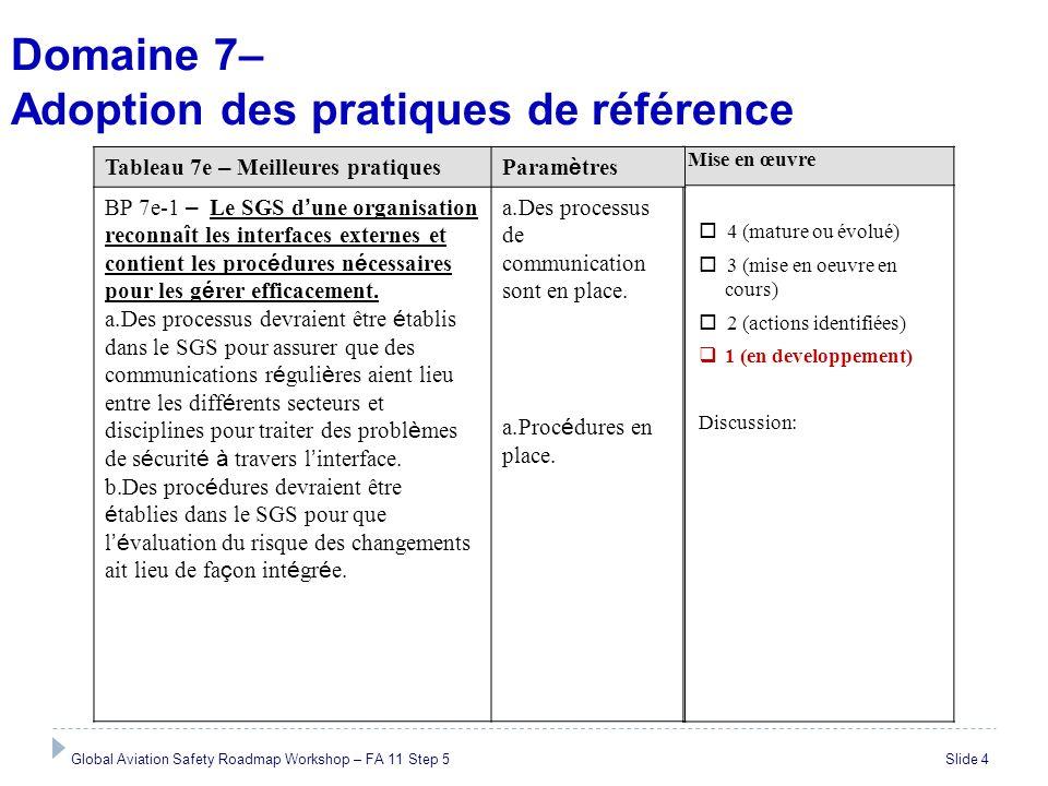 Domaine 7– Adoption des pratiques de référence Global Aviation Safety Roadmap Workshop – FA 11 Step 5 Slide 4 Mise en œuvre 4 (mature ou évolué) 3 (mi