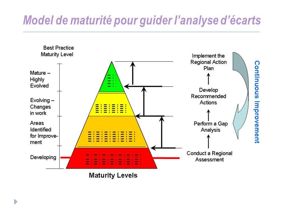 Model de maturité pour guider lanalyse décarts