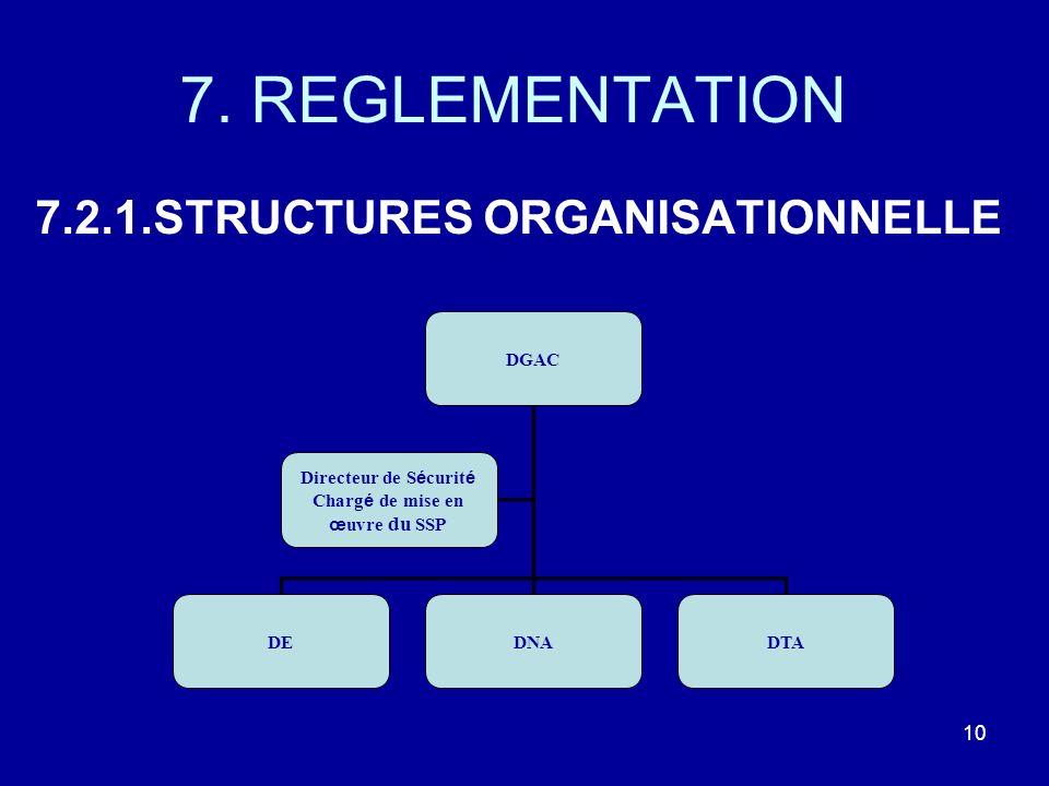 7. REGLEMENTATION 7.2.1.STRUCTURES ORGANISATIONNELLE 10 DGAC DEDNADTA Directeur de S é curit é Charg é de mise en œ uvre du SSP