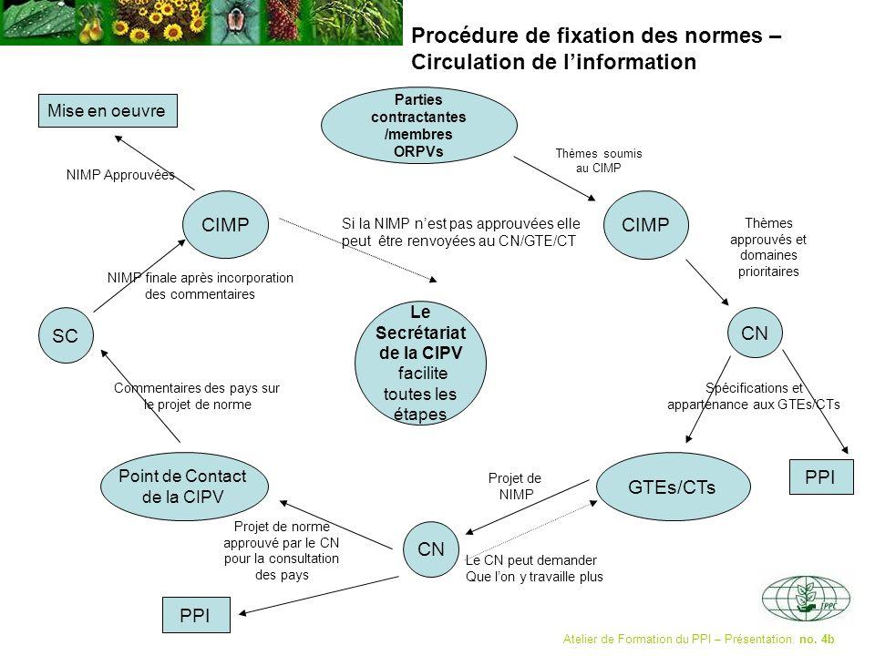 Procédure de fixation des normes – Circulation de linformation Atelier de Formation du PPI – Présentation.