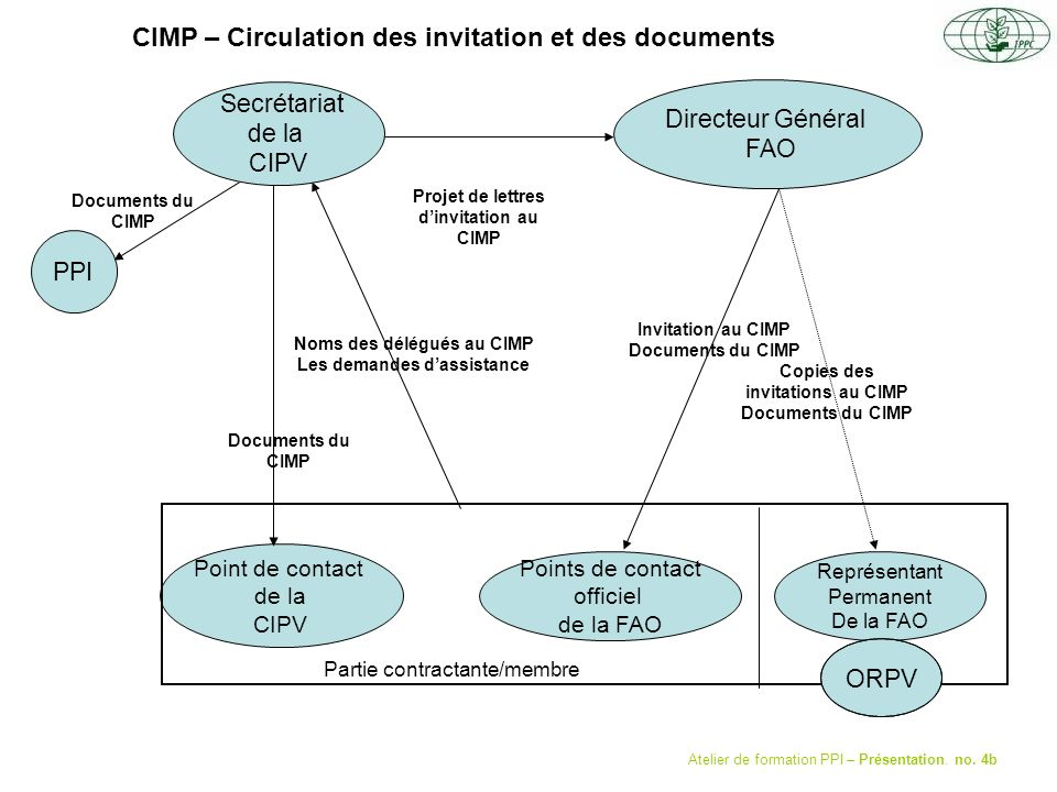 Secrétariat de la CIPV Directeur Général FAO Points de contact officiel de la FAO Représentant Permanent De la FAO Point de contact de la CIPV PPI Invitation au CIMP Documents du CIMP Copies des invitations au CIMP Documents du CIMP Noms des délégués au CIMP Les demandes dassistance Documents du CIMP CIMP – Circulation des invitation et des documents Partie contractante/membre Atelier de formation PPI – Présentation.