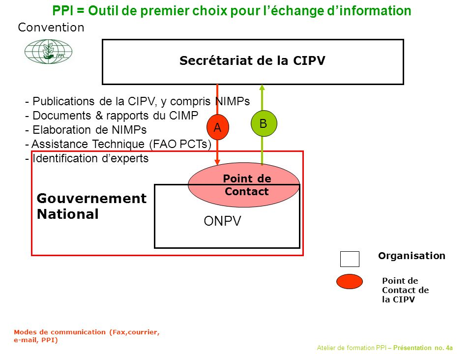 Secrétariat de la CIPV A B Modes de communication (Fax,courrier,  , PPI) Gouvernement National Point de Contact de la CIPV Organisation Point de Contact Convention ONPV PPI = Outil de premier choix pour léchange dinformation - Publications de la CIPV, y compris NIMPs - Documents & rapports du CIMP - Elaboration de NIMPs - Assistance Technique (FAO PCTs) - Identification dexperts Atelier de formation PPI – Présentation no.