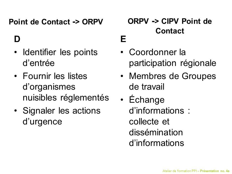 Point de Contact - > ORPV D Identifier les points dentrée Fournir les listes dorganismes nuisibles réglementés Signaler les actions durgence E Coordon