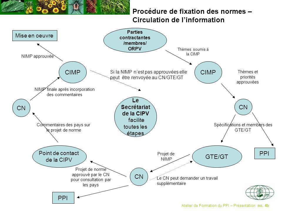 Procédure de fixation des normes – Circulation de linformation Atelier de Formation du PPI – Présentation. no. 4b Parties contractantes /membres/ ORPV