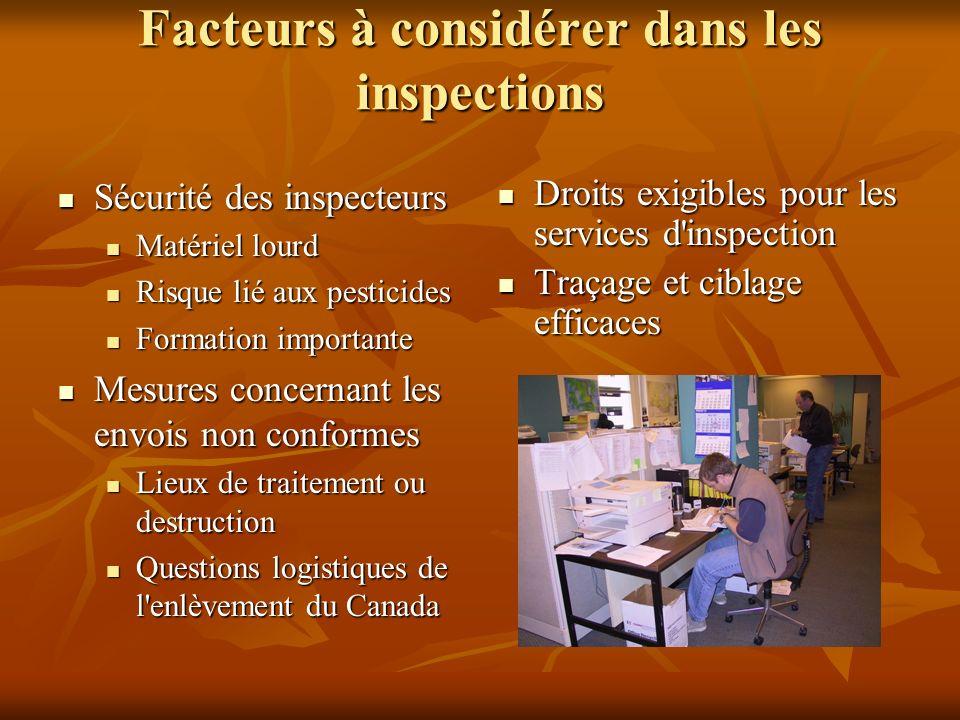 Facteurs à considérer dans les inspections Sécurité des inspecteurs Sécurité des inspecteurs Matériel lourd Matériel lourd Risque lié aux pesticides R