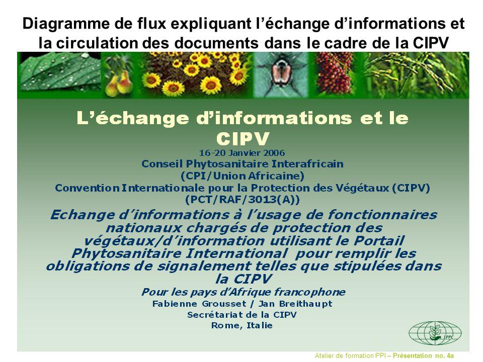 Diagramme de flux expliquant léchange dinformations et la circulation des documents dans le cadre de la CIPV Atelier de formation PPI – Présentation n