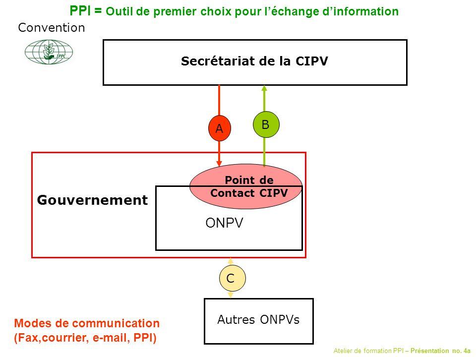 Secrétariat de la CIPV Autres ONPVs C A B Modes de communication (Fax,courrier, e-mail, PPI) Gouvernement Point de Contact CIPV Convention ONPV PPI =