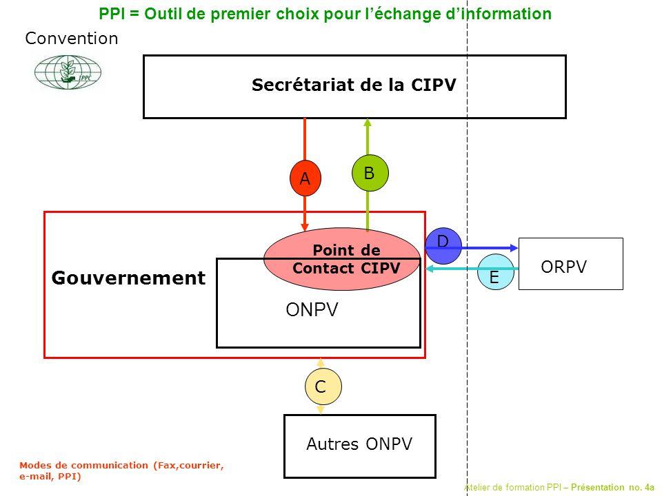 Secrétariat de la CIPV Autres ONPV ORPV D C A B E Modes de communication (Fax,courrier, e-mail, PPI) Gouvernement Point de Contact CIPV Convention ONP