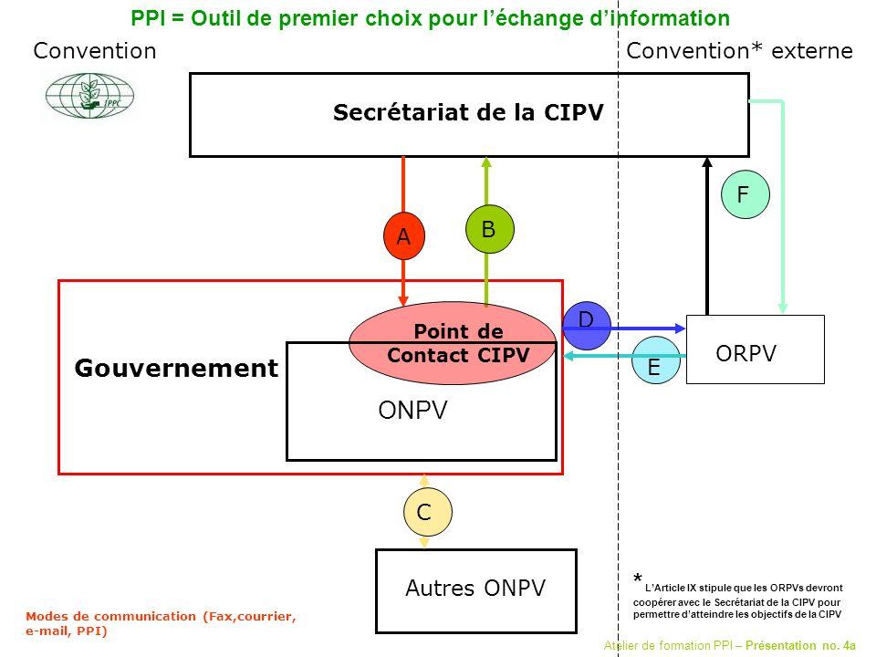 Secrétariat de la CIPV Autres ONPV ORPV D C A B E Convention* externe Modes de communication (Fax,courrier, e-mail, PPI) Gouvernement Point de Contact