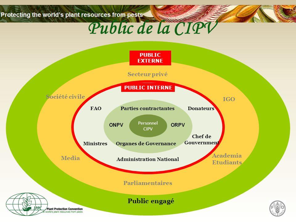 Public de la CIPV Public engagé Secteur privé Société civile Media Academia Etudiants Parliamentaires Ministres Chef de Gouvernment Administration Nat