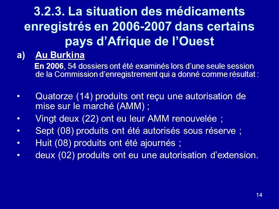 14 3.2.3. La situation des médicaments enregistrés en 2006-2007 dans certains pays dAfrique de lOuest a)Au Burkina En 2006, 54 dossiers ont été examin