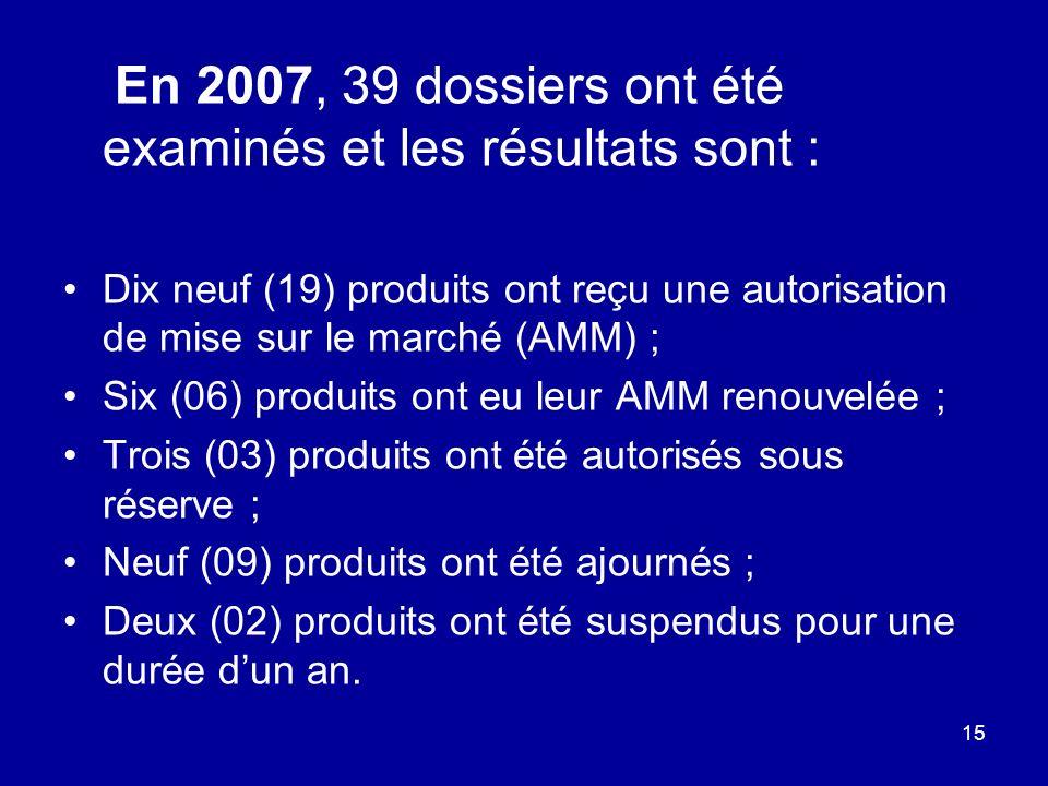 15 En 2007, 39 dossiers ont été examinés et les résultats sont : Dix neuf (19) produits ont reçu une autorisation de mise sur le marché (AMM) ; Six (0