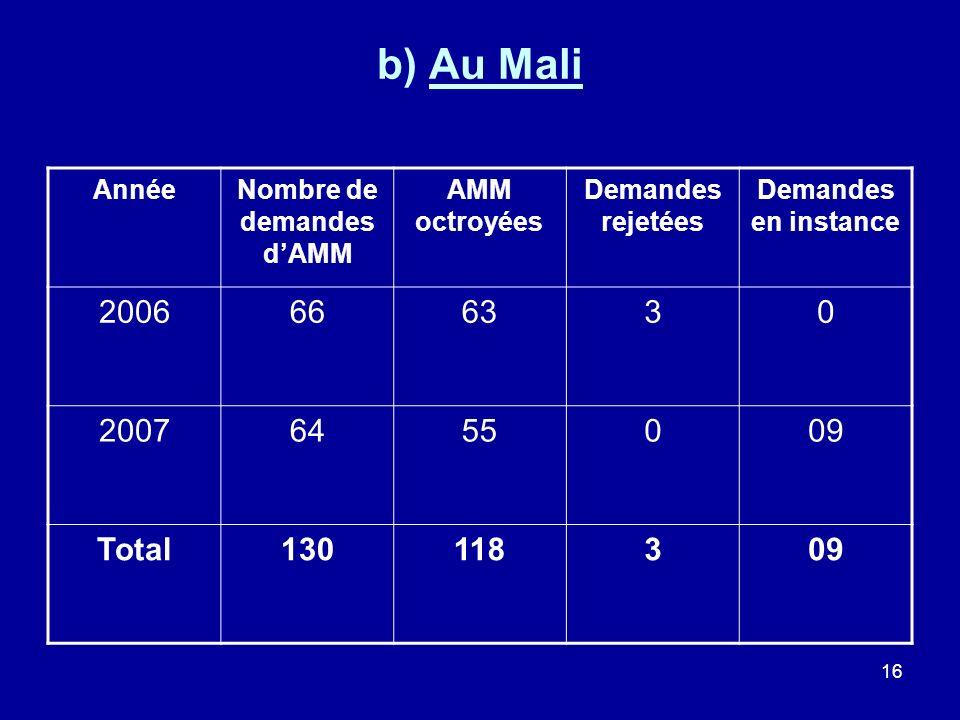 16 b) Au Mali AnnéeNombre de demandes dAMM AMM octroyées Demandes rejetées Demandes en instance 2006666330 20076455009 Total130118309