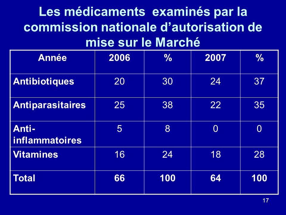 17 Les médicaments examinés par la commission nationale dautorisation de mise sur le Marché Année2006%2007% Antibiotiques20302437 Antiparasitaires2538