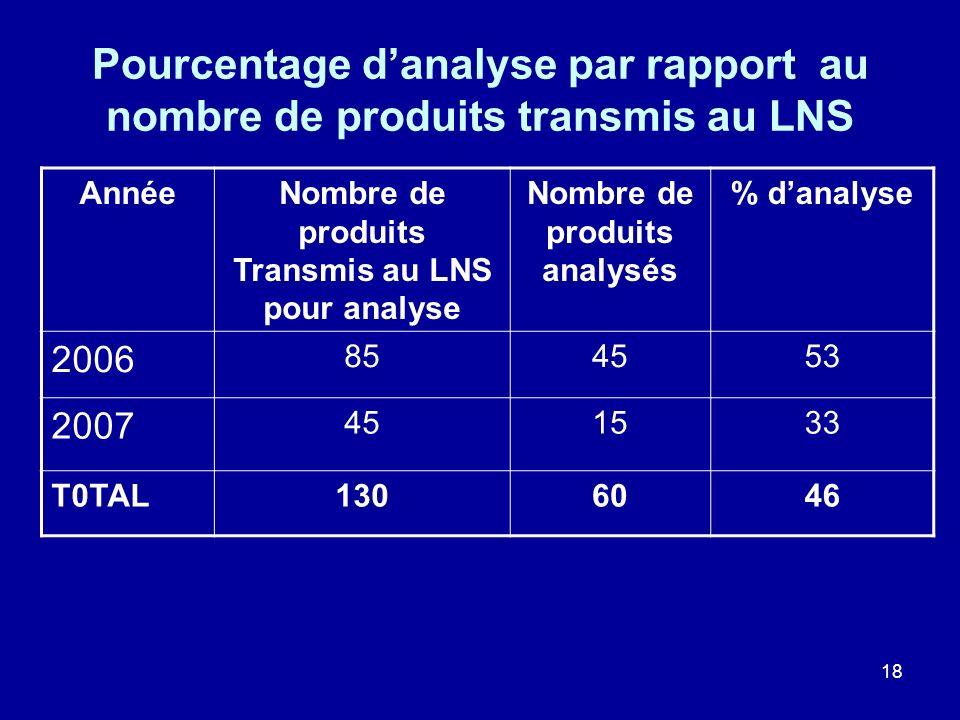 18 Pourcentage danalyse par rapport au nombre de produits transmis au LNS AnnéeNombre de produits Transmis au LNS pour analyse Nombre de produits anal